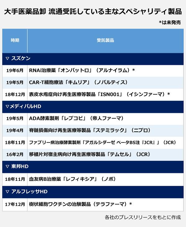 大手医薬品卸流通受託している主なスペシャリティ製品の一覧。【スズケン】19年6月:RNAi治療薬「オンパットロ」(アルナイラム)。19年5月:CAR-T細胞療法「キムリア」(ノバルティス)。18年12月:表皮水疱症向け再生医療等製品「ISN001」(イシンファーマ)。【メディパルHD】19年5月:ADA酵素製剤「レブコビ」(帝人ファーマ)。19年4月:脊髄損傷向け再生医療等製品「ステミラック」(ニプロ)。18年11月:ファブリー病治療酵素製剤「アガルシダーゼ ベータBS注『JCR』」(JCR)。16年2月:移植片対宿主病向け再生医療等製品「テムセル」(JCR)。【東邦HD】18年11月:血友病B治療薬「レフィキシア」(ノボ)。【アルフレッサHD】17年12月:樹状細胞ワクチンの治験製品(テラファーマ)。