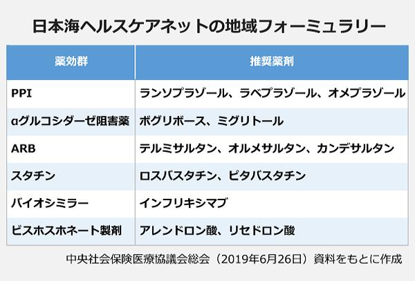 日本海ヘルスケアネットの地域フォーミュラリーの表。薬効群:PPI・推奨薬剤:ランソプラゾール、ラベプラゾール、オメプラゾール。薬効群:αグルコシダーゼ阻害薬・推奨薬剤:ボグリボース、ミグリトール。薬効群:ARB・推奨薬剤:テルミサルタン、オルメサルタン、カンデサルタン。薬効群:スタチン・推奨薬剤:ロスバスタチン、ピタバスタチン。薬効群:バイオシミラー・推奨薬剤:インフリキシマブ。薬効群:ビスホスホネート製剤・推奨薬剤:アレンドロン酸、リセドロン酸。