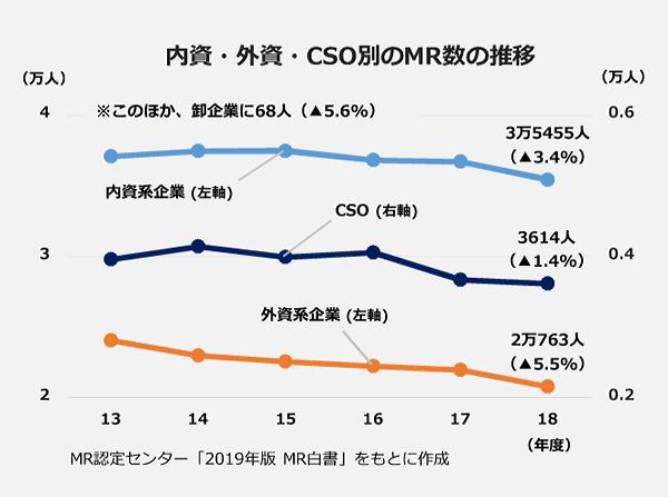 内資・外資・CSO別のMR数の推移の折れ線グラフ(2013年から2018年)。【2018年】内資系企業:3万5455人(マイナス3.4パーセント)。外資系企業:2万763人(マイナス5.5パーセント)。CSO:3614人(マイナス1.4パーセント)。