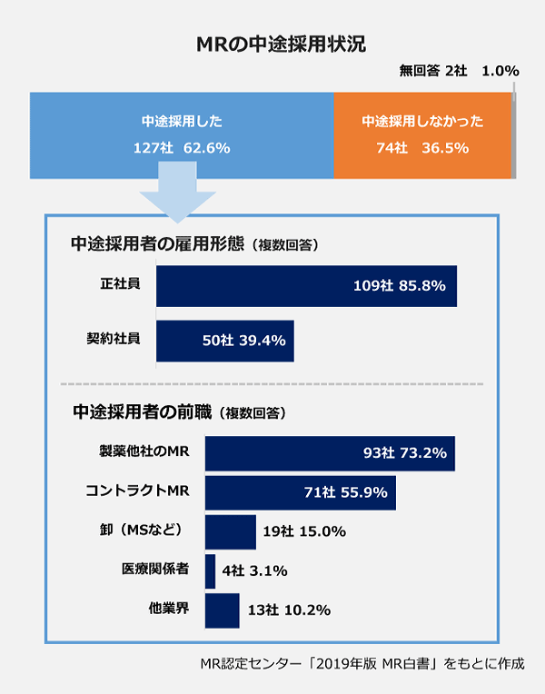 MRの中途採用状況の積上横棒グラフ。中途採用した:127社(62.6パーセント)。中途採用しなかった:74社(36.5パーセント)。無回答:2社(1.0パーセント)。【中途採用者の雇用形態(複数回答)】正社員:109社(85.8パーセント)・契約社員:50社(39.4パーセント)。【中途採用者の前職(複数回答)】製薬他社のMR:93社(73.2パーセント)・コントラクトMR:71社(55.9パーセント)・卸(MSなど):19社(15.0パーセント)・医療関係者:4社(3.1パーセント)・他業界:13社(10.2パーセント)。