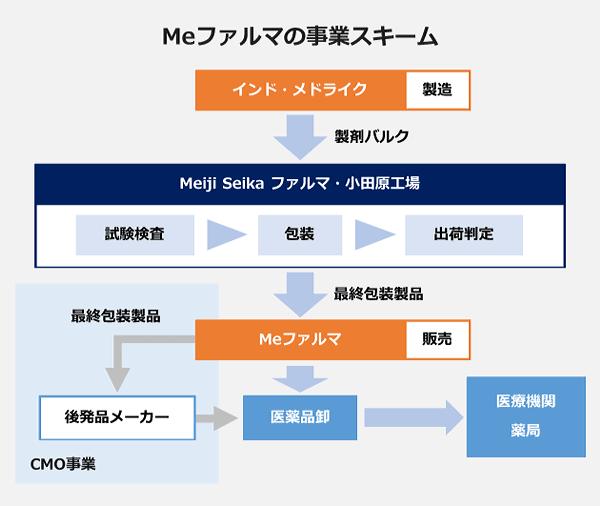 Meファルマの事業スキームの図。