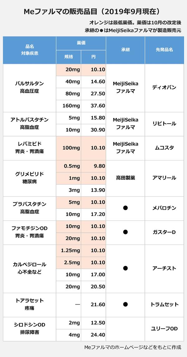 Meファルマの販売品目(2019年9月現在)