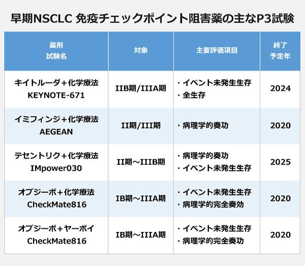 早期NSCLC 免疫チェックポイント阻害薬の主なP3試験