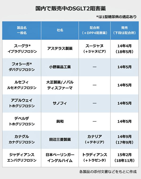 国内で販売中のSGLT2阻害薬の表。製品名/一般名:スーグラ/イプラグリフロジン・社名:アステラス製薬・配合剤(+DPP4阻害薬):スージャヌ(+ジャヌビア)・発売(配合剤)2014年4月(18年5月)。製品名/一般名:フォシーガ/ダパグリフロジン・社名:小野薬品工業・配合剤(+DPP5阻害薬):―・発売(配合剤)2014年5月。製品名/一般名:ルセフィ/ルセオグリフロジン・社名:大正製薬/ノバルティスファーマ・配合剤(+DPP6阻害薬):―・発売(配合剤)2014年5月。製品名/一般名:アプルウェイ/トホグリフロジン・社名:サノフィ・配合剤(+DPP7阻害薬):―・発売(配合剤)2014年5月。製品名/一般名:デベルザ/トホグリフロジン・社名:興和・配合剤(+DPP8阻害薬):―・発売(配合剤)2014年5月。製品名/一般名:カナグル/カナグリフロジン・社名:田辺三菱製薬・配合剤(+DPP9阻害薬):カナリア(+テネリア)・発売(配合剤)2014年9月(17年9月)。製品名/一般名:ジャディアンス/エンパグリフロジン・社名:日本ベーリンガーインゲルハイム・配合剤(+DPP10阻害薬):トラディアンス(+トラゼンタ)・発売(配合剤)2015年2月(18年11月)。