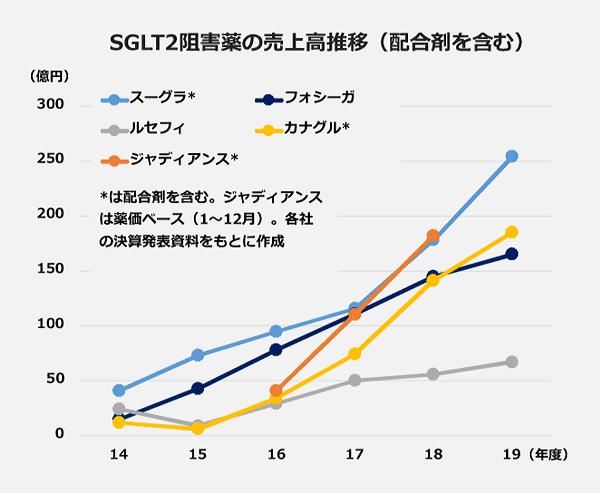 SGLT2阻害薬の売上高推移(配合剤を含む)の折れ線グラフ(2014年度から2019年度)。