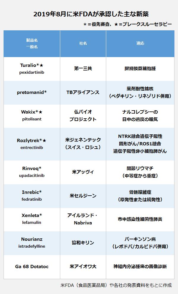 2019年8月に米FDAが承認した主な新薬の表。製品名/一般名:Turalio/pexidartinib・社名:第一三共・適応:腱滑膜巨細胞腫。製品名/一般名:pretomanid・社名:TBアライアンス・適応:薬剤耐性結核(ベダキリン・リネゾリド併用)。製品名/一般名:Wakix/pitolisant・社名:仏バイオプロジェクト・適応:ナルコレプシーの日中の過度の眠気。製品名/一般名:Rozlytrek/entrectinib・社名:米ジェネンテック(スイス・ロシュ)・適応:NTRK融合遺伝子陽性固形がん/ROS1融合遺伝子陽性非小細胞肺がん。製品名/一般名:Rinvoq/upadacitinib・社名:米アッヴィ・適応:関節リウマチ(中等症から重症)。製品名/一般名:Inrebic/fedratinib・社名:米セルジーン・適応:骨髄線維症(原発性または続発性)。製品名/一般名:Xenleta/lefamulin・社名:アイルランド・Nabriva・適応:市中感染性細菌性肺炎。製品名/一般名:Nourianz/istradefylline・社名:協和キリン・適応:パーキンソン病(レボドパ/カルビドパ併用)。製品名/一般名:Ga 68 Dotatoc・社名:米アイオワ大・適応:神経内分泌腫瘍の画像診断。