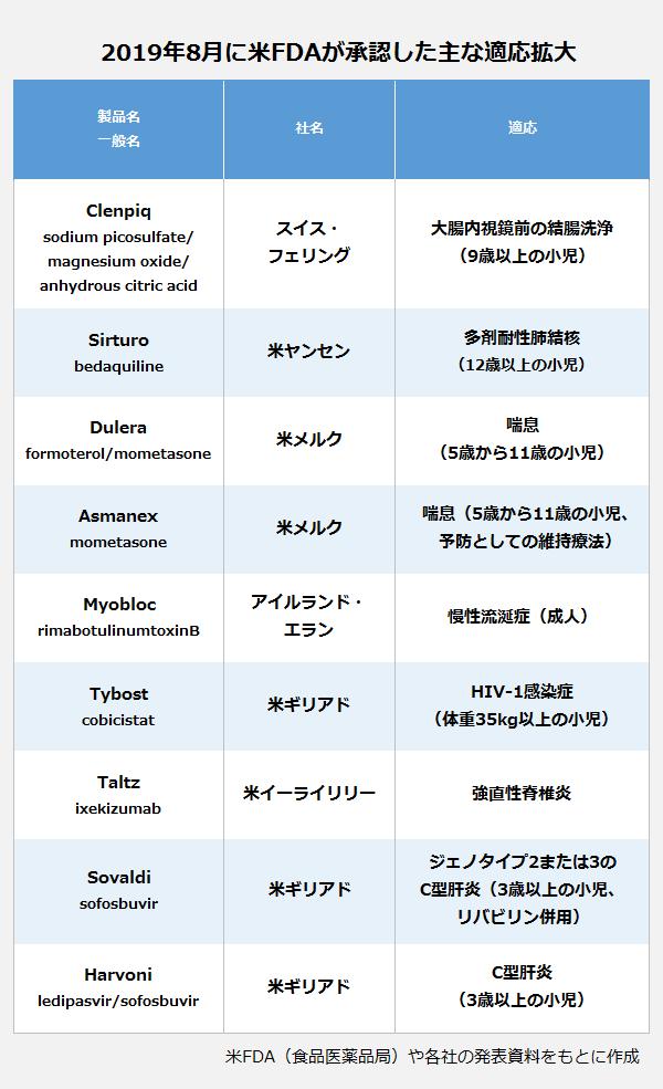 2019年8月に米FDAが承認した主な適応拡大の表。製品名,一般名:Clenpiq, sodium picosulfate/magnesium oxide/anhydrous citric acid・社名:スイス・フェリング・適応:大腸内視鏡前の結腸洗浄(9歳以上の小児)。製品名,一般名:Sirturo, bedaquiline・社名:米ヤンセン・適応:多剤耐性肺結核(12歳以上の小児)。製品名,一般名:Dulera, formoterol/mometasone・社名:米メルク・適応:喘息(5歳から11歳の小児)。製品名,一般名:Asmanex, mometasone・社名:米メルク・適応: 喘息(5歳から11歳の小児、予防としての維持療法)。製品名,一般名:Myobloc, rimabotulinumtoxinB・社名:アイルランド・エラン・適応:慢性流涎症(成人)。製品名,一般名:Tybost, cobicistat・社名:米ギリアド・適応:HIV-1感染症(体重35kg以上の小児)。製品名,一般名:Taltz, ixekizumab・社名:米イーライリリー・適応:強直性脊椎炎。製品名,一般名:Sovaldi, sofosbuvir・社名:米ギリアド・適応:ジェノタイプ2または3のC型肝炎(3歳以上の小児、リバビリン併用)。製品名,一般名:Harvoni, ledipasvir/sofosbuvir・社名:米ギリアド・適応:C型肝炎(3歳以上の小児)。