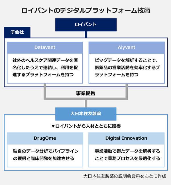 ロイバントのプラットフォーム技術の相関図。