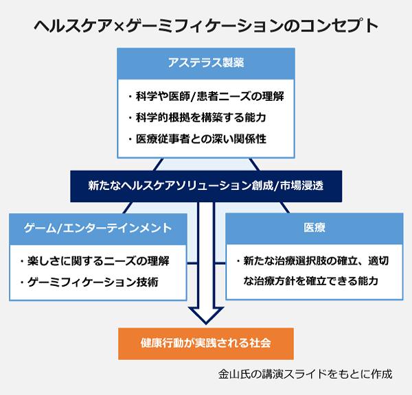 ヘルスケア×ゲーミフィケーションのコンセプト