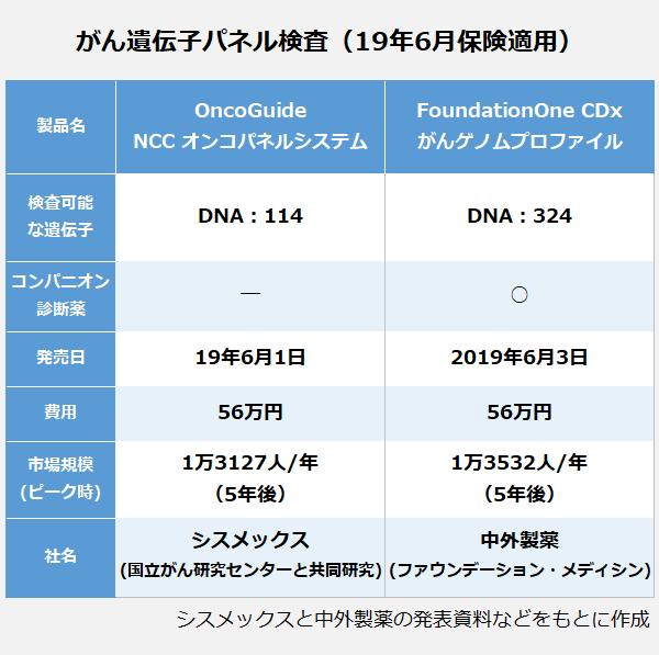 がん遺伝子パネル検査(19年6月保険適用)の表