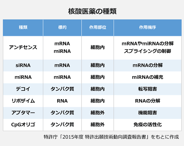 核酸医薬の種類の表。種類:アンチセンス・標的:mRNA・作用部位:細胞内・作用機序:mRNAやmiRNAの分解・標的:miRNA・作用部位:細胞内・作用機序:スプライシングの制御。種類:siRNA・標的:mRNA・作用部位:細胞内・作用機序:mRNAの分解。種類:miRNA・標的:miRNA・作用部位:細胞内・作用機序:miRNAの補充。種類:デコイ・標的:タンパク質・作用部位:細胞内・作用機序:転写阻害。種類:リボザイム・標的:RNA・作用部位:細胞内・作用機序:RNAの分解。種類:アプタマー・標的:タンパク質・作用部位:細胞外・作用機序:機能阻害。種類:CpGオリゴ・標的:タンパク質・作用部位:細胞外・作用機序:免疫の活性化。