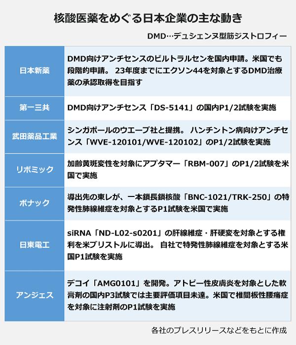 核酸医薬をめぐる日本企業の主な動きの表。日本新薬:DMD向けアンチセンスのビルトラルセンを国内申請。米国でも段階的申請。 23年度までにエクソン44を対象とするDMD治療薬の承認取得を目指す。第一三共:DMD向けアンチセンス「DS-5141」の国内P1/2試験を実施。武田薬品工業:シンガポールのウエーブ社と提携。 ハンチントン病向けアンチセンス「WVE-120101/WVE-120102」のP1/2試験を実施。リボミック:加齢黄斑変性を対象にアプタマー「RBM-007」のP1/2試験を米国で実施。ボナック:導出先の東レが、一本鎖長鎖核酸「BNC-1021/TRK-250」の特発性肺線維症を対象とするP1試験を米国で実施。日東電工:siRNA「ND-L02-s0201」の肝線維症・肝硬変を対象とする権利を米ブリストルに導出。 自社で特発性肺線維症を対象とする米国P1試験を実施。アンジェス:デコイ「AMG0101」を開発。アトピー性皮膚炎を対象とした軟膏剤の国内P3試験では主要評価項目未達。米国で椎間板性腰痛症を対象に注射剤のP1試験を実施。