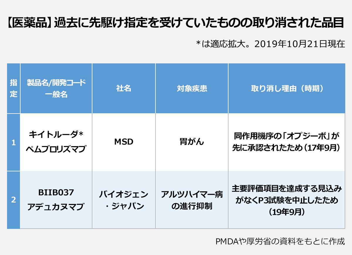 【医薬品】過去に先駆け指定を受けていたものの取り消された品目(*は適応拡大。2019年10月21日現在 ):製品名/開発コード(一般名)/社名/対象疾患/取り消し理由(時期)→【指定1】キイトルーダ*(ペムブロリズマブ)/MSD/胃がん/同作用機序の「オプジーボ」が先に承認されたため(17年9月)【指定2】BIIB037(アデュカヌマブ)/バイオジェン・ジャパン/アルツハイマー病の進行抑制・主要評価項目を達成する見込みがなくP3試験を中止したため(19年9月)(PMDAや厚労省の資料をもとに作成 )