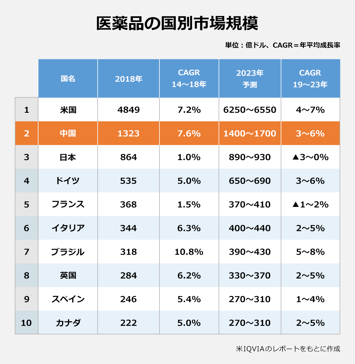 【医薬品の国別市場規模】(単位:億ドル、CAGR=年平均成長率 )(国名/2018年/CAGR14~18年/2023年予測/CAGR19~23年):米国/4849/7.2%/6250~6550/4~7%、中国/1323/7.6%/1400~1700/3~6%、日本/864/1.0%/890~930/▲3~0%、ドイツ/535/5.0%/650~690/3~6%、フランス/368/1.5%/370~410/▲1~2%、イタリア/344/6.3%/400~440/2~5%、ブラジル/318/10.8%/390~430/5~8%、英国/284/6.2%/330~370/2~5%、スペイン/246/5.4%/270~310/1~4%/、カナダ/222/5.0%/270~310/2~5%、※米IQVIAのレポートをもとに作成