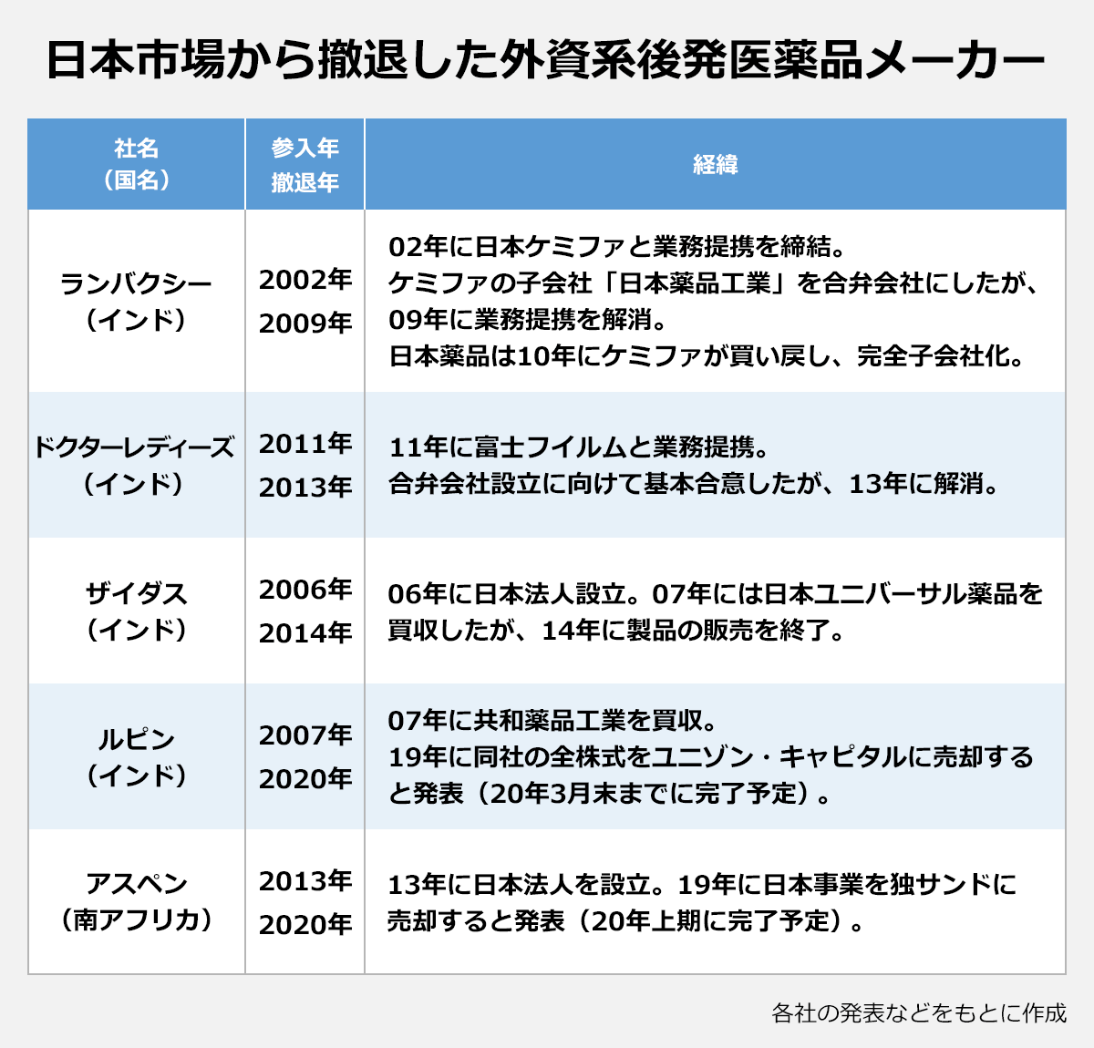 【日本市場から撤退した外資系後発医薬品メーカー】(社名(国名)/参入年・撤退年/経緯):ランバクシー(インド)/2002年・2009年/02年に日本ケミファと業務提携を締結。ケミファの子会社「日本薬品工業」を合弁会社にしたが、09年に業務提携を解消。日本薬品は10年にケミファが買い戻し、完全子会社化。 ドクターレディーズ(インド)/2011年・2013年/11年に富士フイルムと業務提携。合弁会社設立に向けて基本合意したが、13年に解消。 ザイダス(インド)/2006年・2014年/06年に日本法人設立。07年には日本ユニバーサル薬品を買収したが、14年に製品の販売を終了。 ルピン(インド)/2007年・2020年/07年に共和薬品工業を買収。19年に同社の全株式をユニゾン・キャピタルに売却すると発表(20年3月末までに完了予定)。 アスペン(南アフリカ)/2013年・2020年/13年に日本法人を設立。2019年に日本事業を独サンドに売却すると発表(20年上期に完了予定)。※各社の発表などをもとに作成