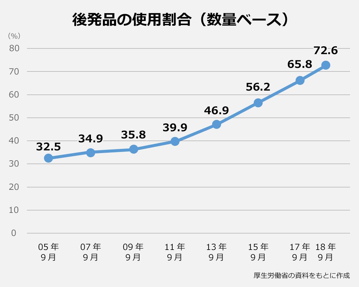 【後発品の使用割合(数量ベース)】:05年9月32.5%/07年9月34.9%/09年9月35.8%/11年9月39.9%/13年9月46.9%/15年9月56.2%/17年9月65.8%/18年9月72.6%、※厚生労働省の資料をもとに作成