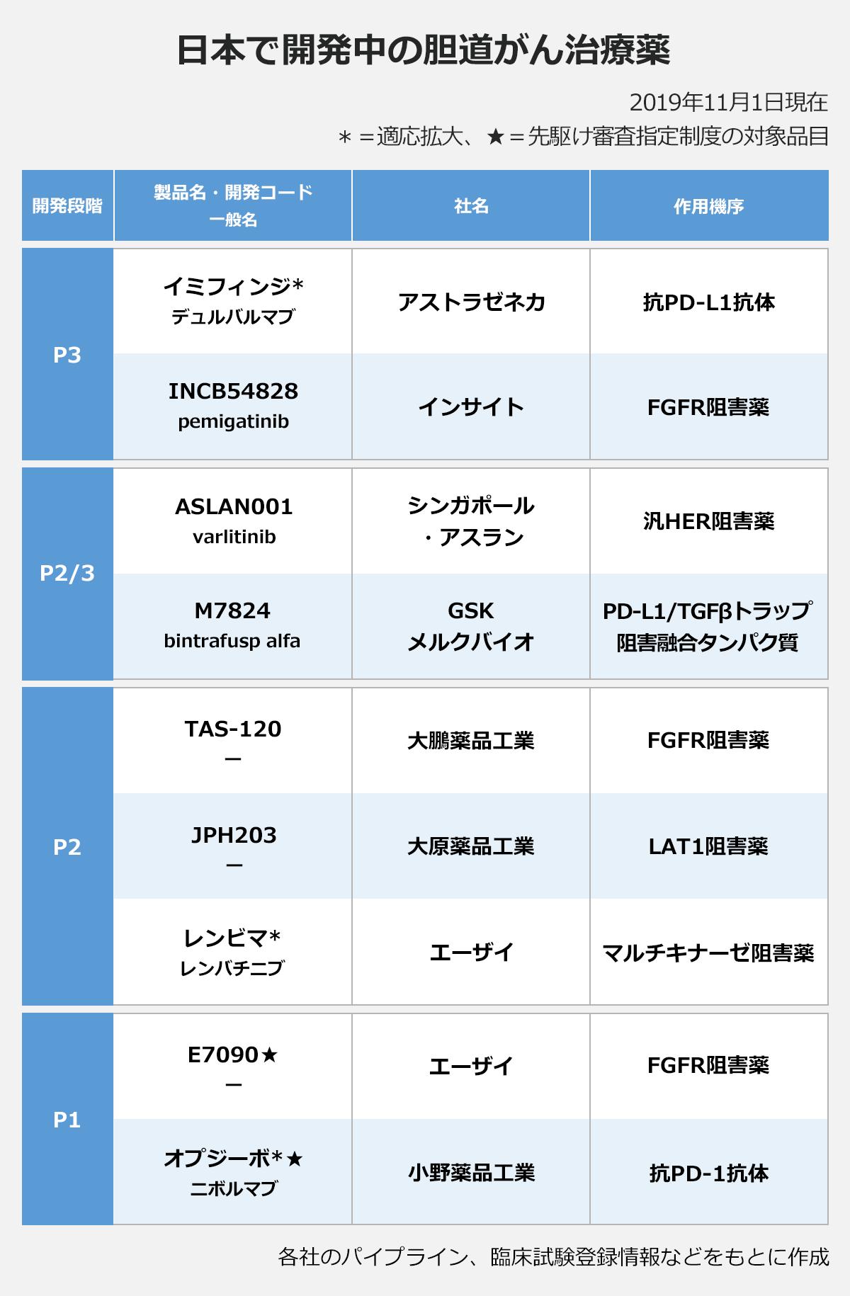 日本で開発中の胆道がん治療薬(2019年11月1日現在、*=適応拡大、★=先駆け審査指定制度の対象品目)(製品名・開発コード(一般名)/社名/作用機序):【開発段階P3】イミフィンジ*(デュルバルマブ)/アストラゼネカ/抗PD-L1抗体、INCB54828(pemigatinib)/インサイト/FGFR阻害薬、【開発段階P2/P3】ASLAN001(varlitinib)/シンガポール・アスラン/汎HER阻害薬、M7824(bintrafusp alfa)/GSK(メルクバイオ)/PD-L1/TGFβトラップ阻害融合タンパク質、【開発段階P2】TAS-120(―)/大鵬薬品工業/FGFR阻害薬、JPH203(―)/大原薬品工業/LAT1阻害薬、レンビマ*(レンバチニブ)/エーザイ/マルチキナーゼ阻害薬、【開発段階P1】E7090★(―)/エーザイ/FGFR阻害薬、オプジーボ*★(ニボルマブ)/小野薬品工業/抗PD-1抗体、※各社のパイプライン、臨床試験登録情報などをもとに作成