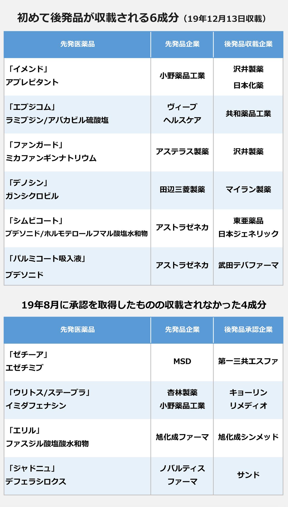 初めて後発品が収載される6成分(2019年12月13日)