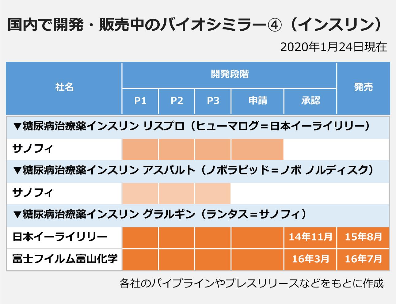 国内で開発・販売中のバイオシミラー4(インスリン)
