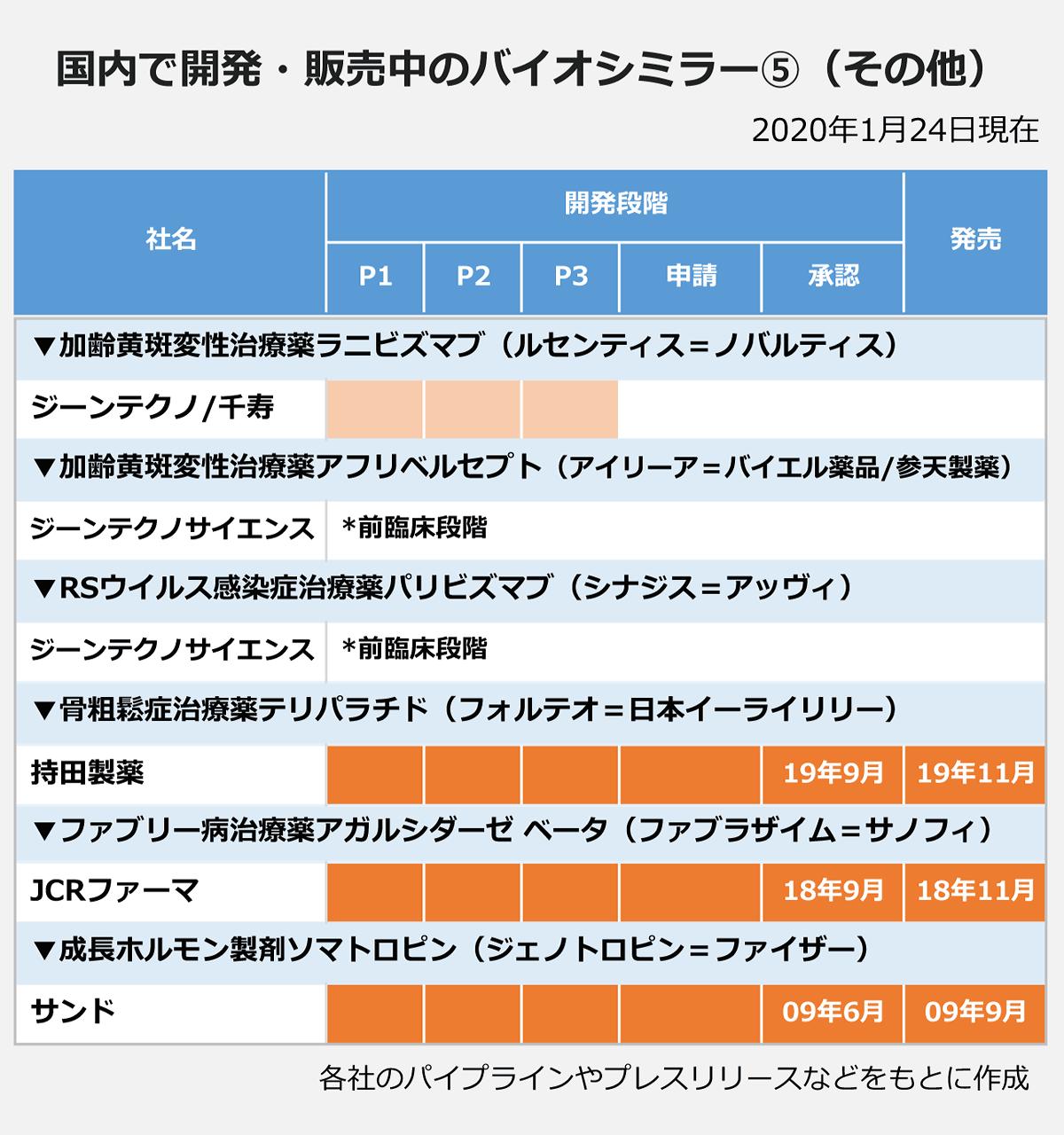 国内で開発・販売中のバイオシミラー5(その他)