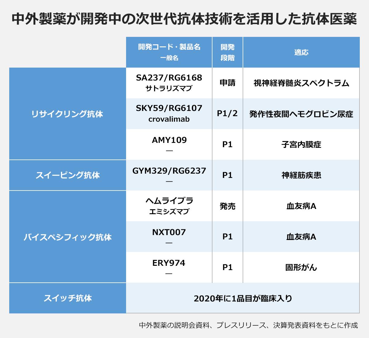【中外製薬が開発中の次世代抗体技術を活用した抗体医薬】(開発コード・製品名(一般名)/開発段階/適応):『リサイクリング抗体』SA237/RG6168(サトラリズマブ)/申請/視神経脊髄炎スペクトラム、SKY59/RG6107(crovalimab)/P1/2/発作性夜間ヘモグロビン尿症、AMY109(-)/P1/子宮内膜症、『スイーピング抗体』GYM329/RG6237/P1/神経筋疾患、『バイスペシフィック抗体』ヘムライブラ(エミシズマブ)/発売/血友病A、NXT007(-)/P1/血友病A、ERY974(-)/P1/固形がん、『スイッチ抗体』2020年に1品目が臨床入り。※中外製薬の説明会資料、プレスリリース、決算発表資料をもとに作成
