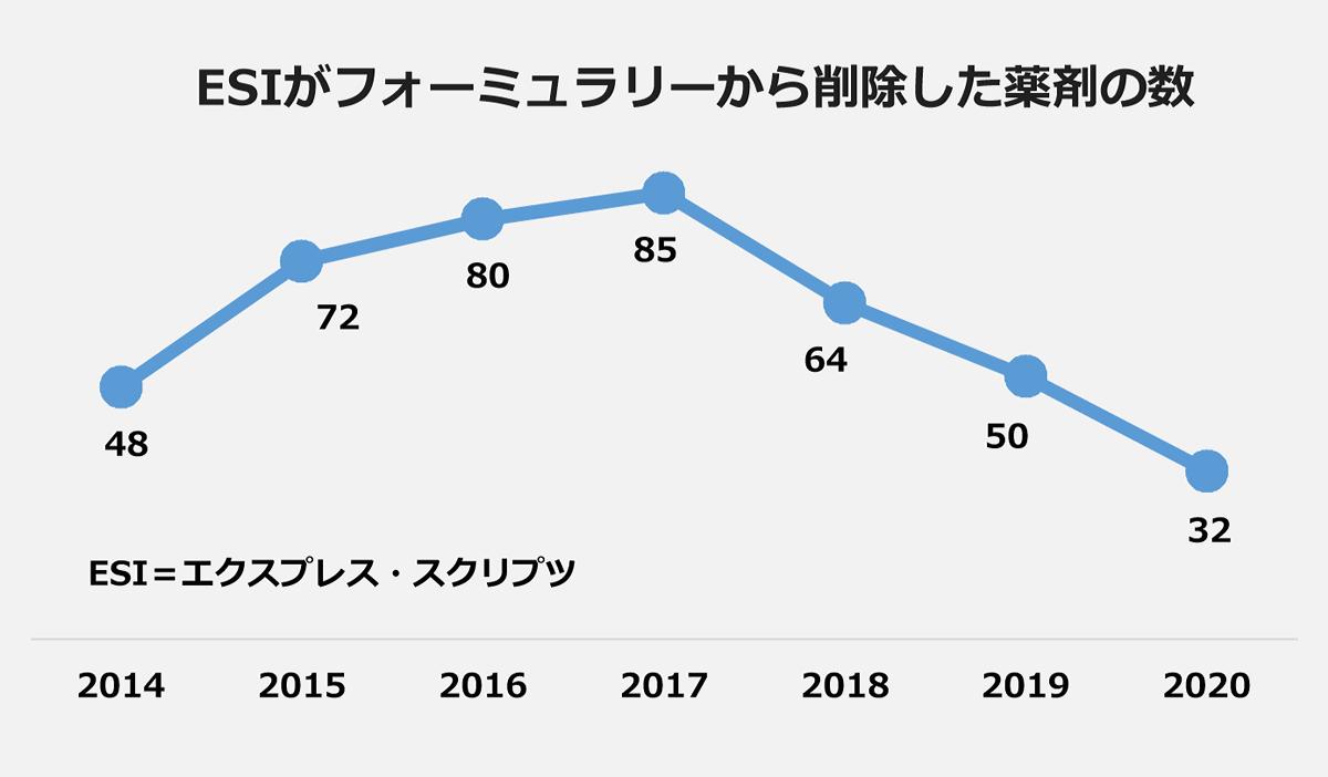 【ESIがフォーミュラリーから削除した薬剤の数の推移】(ESI=エクスプレス・スクリプツ):2014・48、2015・72、2016・80、2017・85、2018・64、2019・50、2020・32