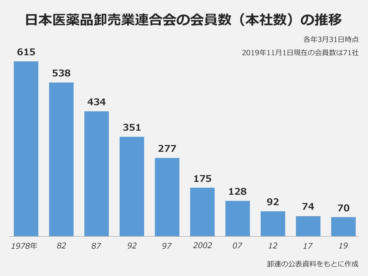 【日本医薬品卸売業連合会の会員数(本社数)の推移】((年)会員数):(1978)615、(1982)538、(1987)434、(1992)351、(1997)277、(2002)175、(2007)128、(2012)92、(2017)74、(2019)70、※卸連の公表資料をもとに作成。各年3月31日時点。2019年11月1日現在の会員数は71社