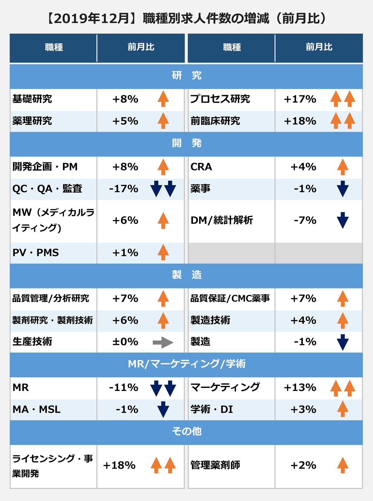【2019年12月職種別求人件数の増減[前月比]】(職種[前月比]):【研究】基礎研究[+8%]、薬理研究[+5%]、プロセス研究[+17%]、前臨床研究[+18%]、【開発】開発企画・PM[+8%]、QC・QA・監査[-17%]、MW(メディカルランディング)[+6%]、PV・PMS[+1%]、CRA[+4%]、薬事[-1%]、DM/統計解析[-7%]、【製造】品質管理/分析研究[+7%]、製剤研究・製剤技術[+6%]、生産技術[±0]、品質保証/CMC薬事[+7%]、製造技術[+4%]、製造[-1%]、【MR/マーケティング/学術】MR[-11%]、MA・MSL[-1%]、マーケティング[+13%]、学術・DI[+3%]、【その他】ライセンシング・事業開発[18%]、管理薬剤師[+2%]