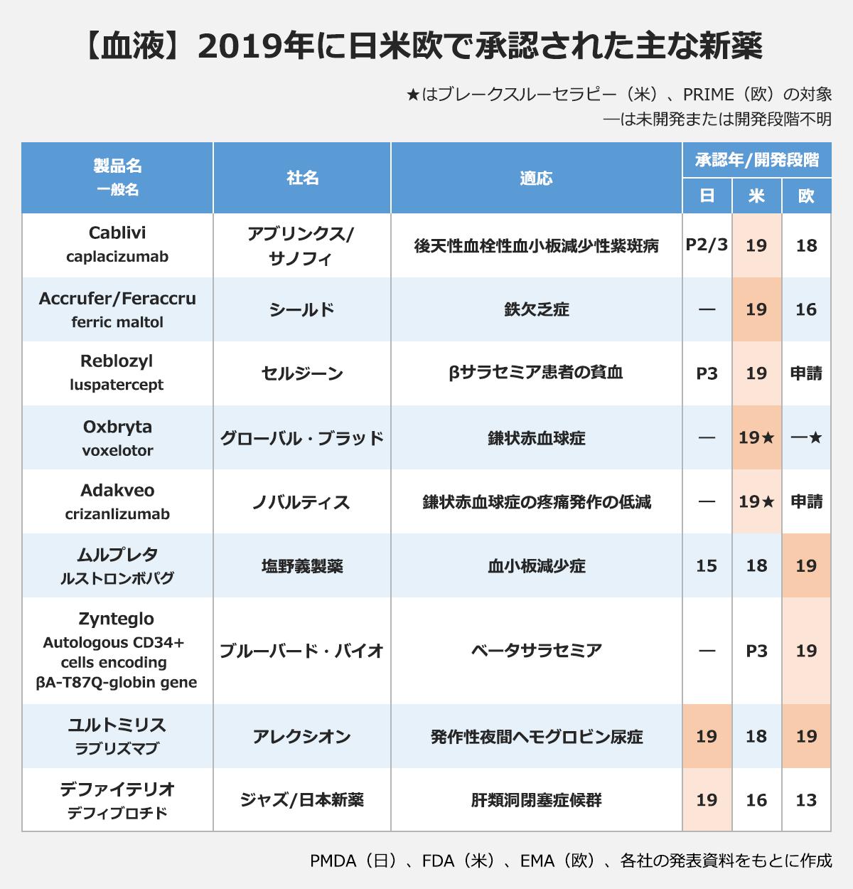 【血液】2019年に日米欧で承認された主な新薬(★はブレークスルーセラピー(米)、PRIME(欧)の対象。―は未開発または開発段階不明)(製品名(一般名)/社名/適応/承認年/開発段階(日・米・欧): Cablivi(caplacizumab)/アブリンクス/サノフィ/後天性血栓性血小板減少性紫斑病/P2/3・19・18 |Accrufer/Feraccru (ferric maltol)/シールド/鉄欠乏症/―・19・16 |Reblozyl(luspatercept)/セルジーン/ベータサラセミア/P3・19・申請 |Oxbryta(voxelotor)/グローバル・ブラッド/鎌状赤血球症/―・19★・―★ |Adakveo(crizanlizumab)/ノバルティス/鎌状赤血球症の疼痛発作の低減/―・19★・申請 |ムルプレタ(ルストロンボパグ)/塩野義製薬/血小板減少症/15・18・19 |Zynteglo(Autologous)/CD34+ cells encoding βA-T87Q-globin gene/ブルーバード・バイオ/ベータサラセミア/―・P3・19 |ユルトミリス(ラブリズマブ)/アレクシオン/発作性夜間ヘモグロビン尿症/19・18・19 |デファイテリオ(デフィブロチド)/ジャズ/日本新薬/肝類洞閉塞症候群/19・16・13 |※PMDA(日)、FDA(米)、EMA(欧)、各社の発表資料をもとに作成