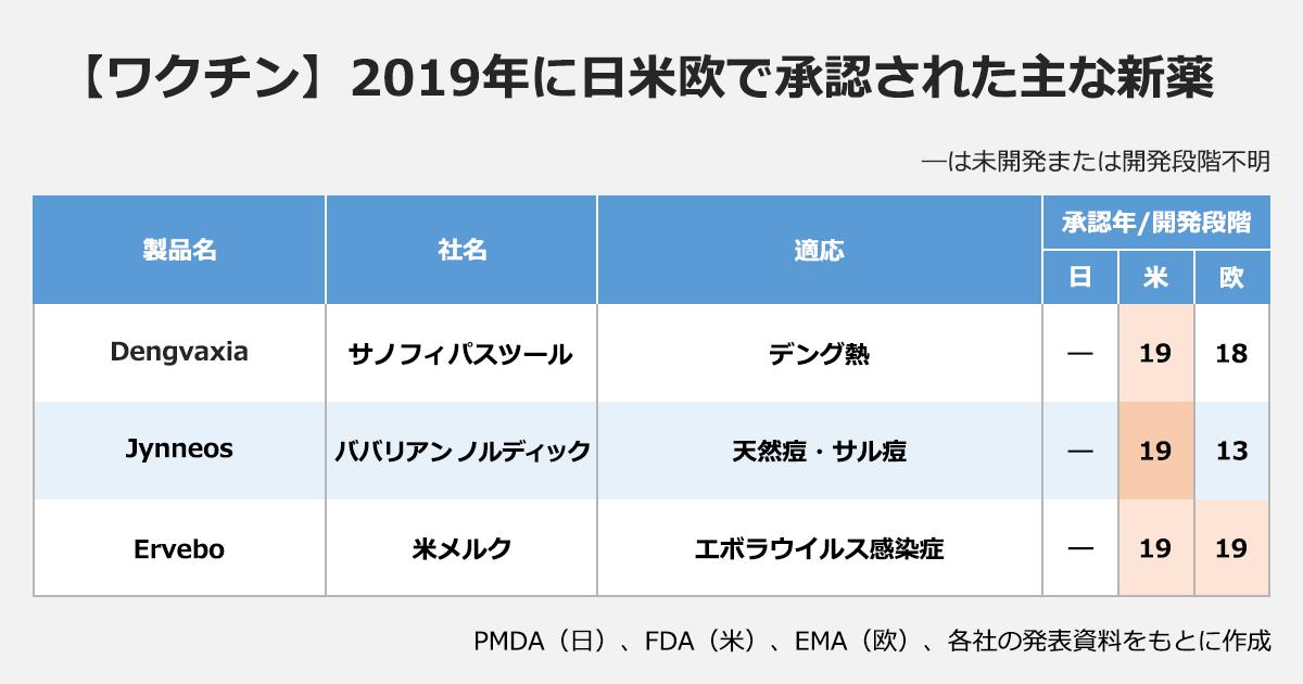 【ワクチン】2019年に日米欧で承認された主な新薬(―は未開発または開発段階不明)(製品名/社名/適応/承認年/開発段階(日・米・欧): Dengvaxia/サノフィパスツール/デング熱/―・19・18 |Jynneos/ババリアン/ノルディック/天然痘・サル痘/―・19・13 |Ervebo/米メルク/エボラウイルス感染症/―・19・19 |※PMDA(日)、FDA(米)、EMA(欧)、各社の発表資料をもとに作成