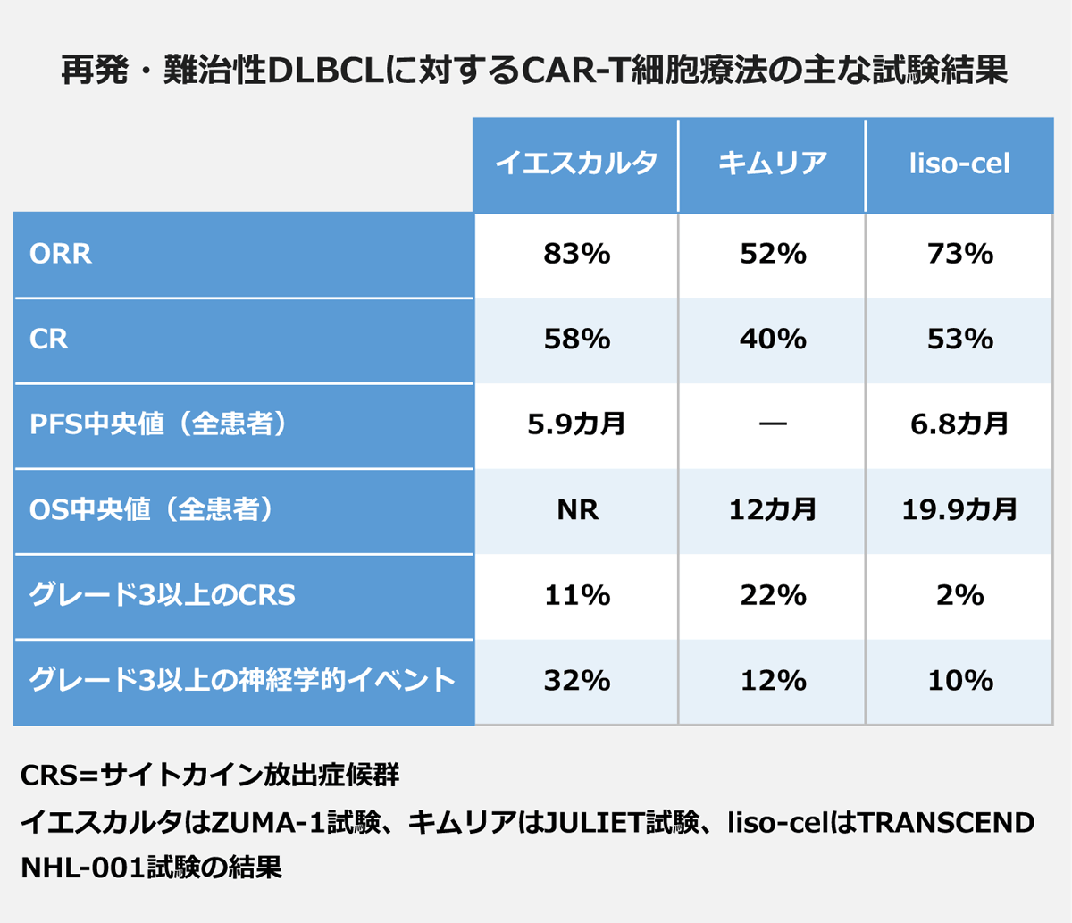 【再発・難治性DLBCLに対するCAR-T細胞療法の主な試験結果】(イエスカルタ/キムリア/liso-cel):「ORR」83%/52%/73%|「CR」58%/40%/53%|「PFS中央値(全患者)」5.9ヵ月/-/6.8ヵ月|「OS中央値(全患者)」NR/12ヵ月/19.9ヵ月|「グレード3以上のCRS」11%/22%/2%|「グレード3以上の神経学的イベント」32%/12%/10%|※CRS=サイトカイン放出症候群※イエスカルタはZUMA-1試験、liso-celはTRANSCEND NHL-001試験の結果