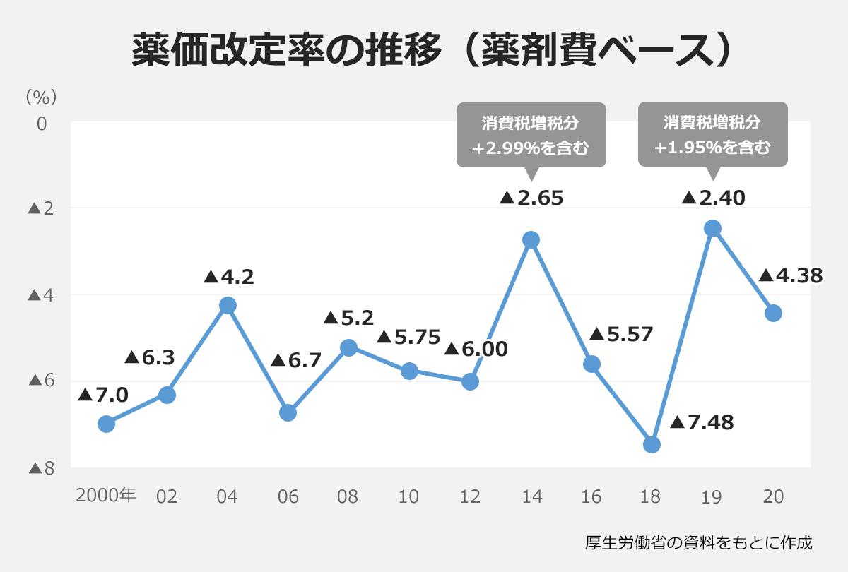 【薬価改定率の推移(薬剤費ベース)】:2000年(-7%)、02(-6.3%)、04(-4.2%)、06(-6.7%)、08(-5.2%)、10(-5.75%)、12(-6%)、14(-2.65% ※消費税増税分+2.99%を含む)、16、(-5.57%)、18、(-7.48%)、19、(-2.4% ※消費税増税分+1.95%を含む)、20、(-4.38%)。※厚生労働省の資料をもとに作成