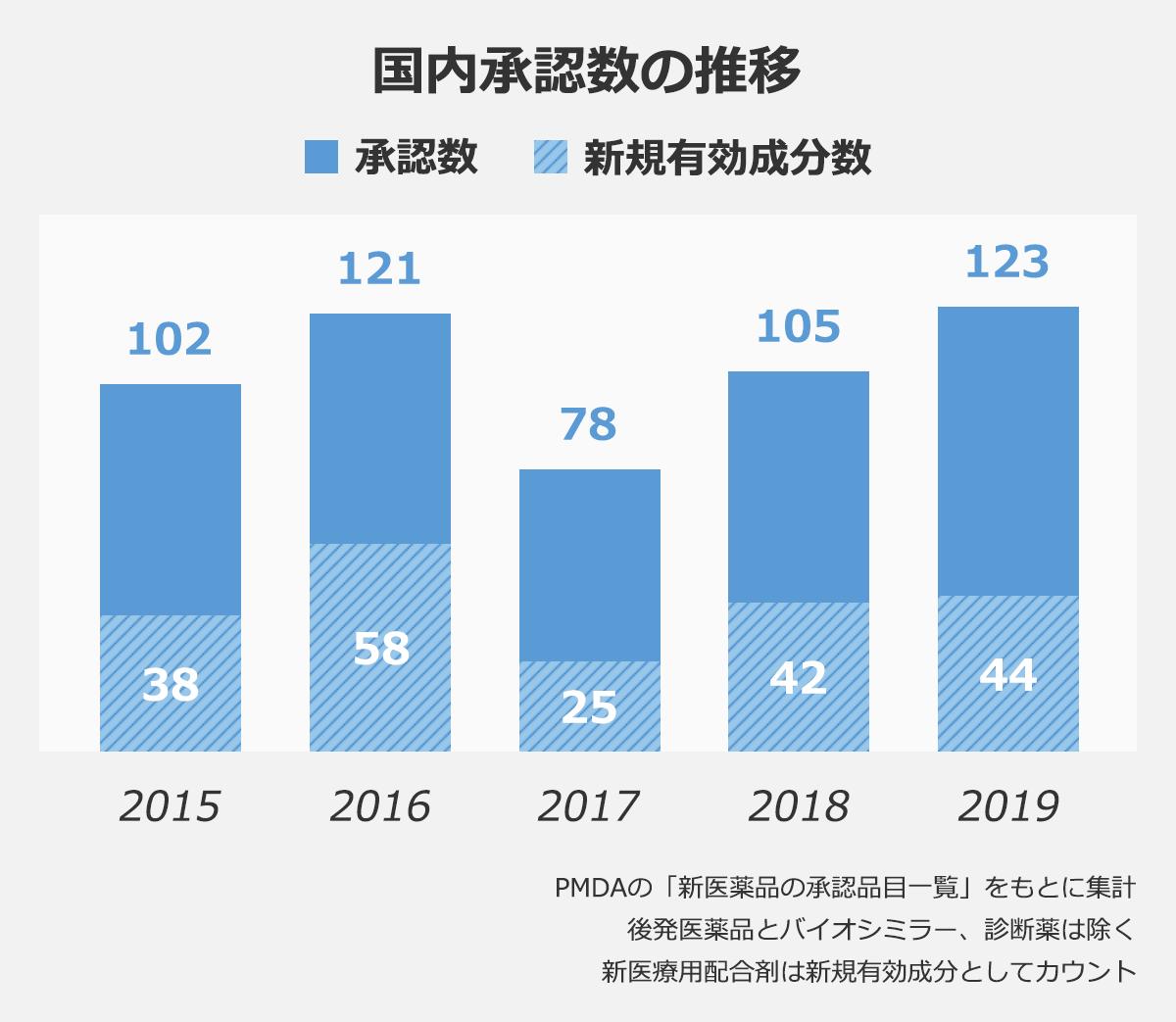 【国内承認数の推移のグラフ】 (年度/承認数/新規有効成分数): 2015/102/38  2016/121/58  2017/78/25  2018/105/42  2019/123/44