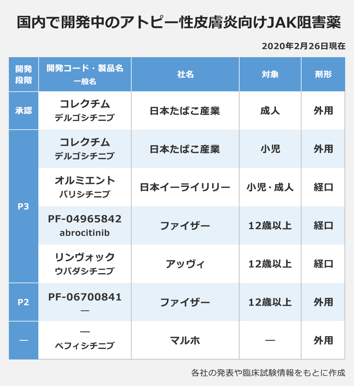【国内で開発中のアトピー性皮膚炎向けJAK阻害薬】※2020年2月26日現在(開発段階/開発コード・製品名(一般名)/社名/対象/剤形): 「承認」コレクチム(デルゴシチニブ)/日本たばこ産業/成人/外用 |「P3」コレクチム(デルゴシチニブ)/日本たばこ産業/小児/外用 オルミエント(バリシチニブ)/日本イーライリリー/小児・成人/経口 |PF-04965842(abrocitinib)/ファイザー/12歳以上/経口 |リンヴォック(ウパダシチニブ)/アッヴィ/12歳以上/経口 |「P2」PF-06700841(―)/ファイザー/12歳以上/外用 |「―」―(ペフィシチニブ)/マルホ/―/外用 |※各社の発表や臨床試験情報をもとに作成