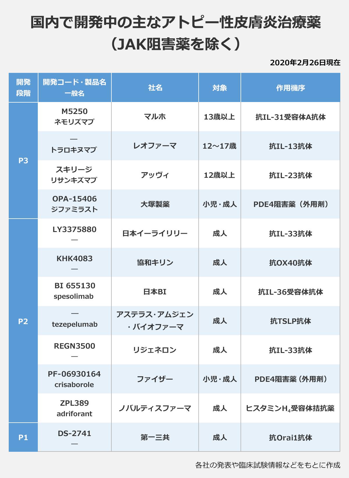 【国内で開発中の主なアトピー性皮膚炎治療薬(JAK阻害薬を除く)】(2020年2月26日現在)(開発段階/開発コード・製品名(一般名)/社名/対象/作用機序): 「P3」M5250(ネモリズマブ)/マルホ/13歳以上/抗IL-31受容体A抗体 |―(トラロキヌマブ)/レオファーマ/12~17歳/抗IL-13抗体 |スキリージ(リサンキズマブ)/アッヴィ/12歳以上/抗IL-23抗体 |OPA-15406(ジファミラスト)/大塚製薬/小児・成人/PDE4阻害薬(外用剤) |「P2」LY3375880(―)/日本イーライリリー/成人/抗IL-33抗体 |KHK4083(―)/協和キリン/成人/抗OX40抗体 |BI 655130(spesolimab)/日本BI/成人/抗IL-36受容体抗体 |―(tezepelumab)/アステラス・アムジェン・バイオファーマ/成人/抗TSLP抗体 |REGN3500(―)/リジェネロン/成人/抗IL-33抗体 |PF-06930164(crisaborole)/ファイザー/小児・成人/PDE4阻害薬(外用剤) |ZPL389(adriforant)/ノバルティスファーマ/成人/ヒスタミンH4受容体拮抗薬 |「P1」DS-2741(―)/第一三共/成人/抗Orai1抗体 |※各社の発表や臨床試験情報などをもとに作成