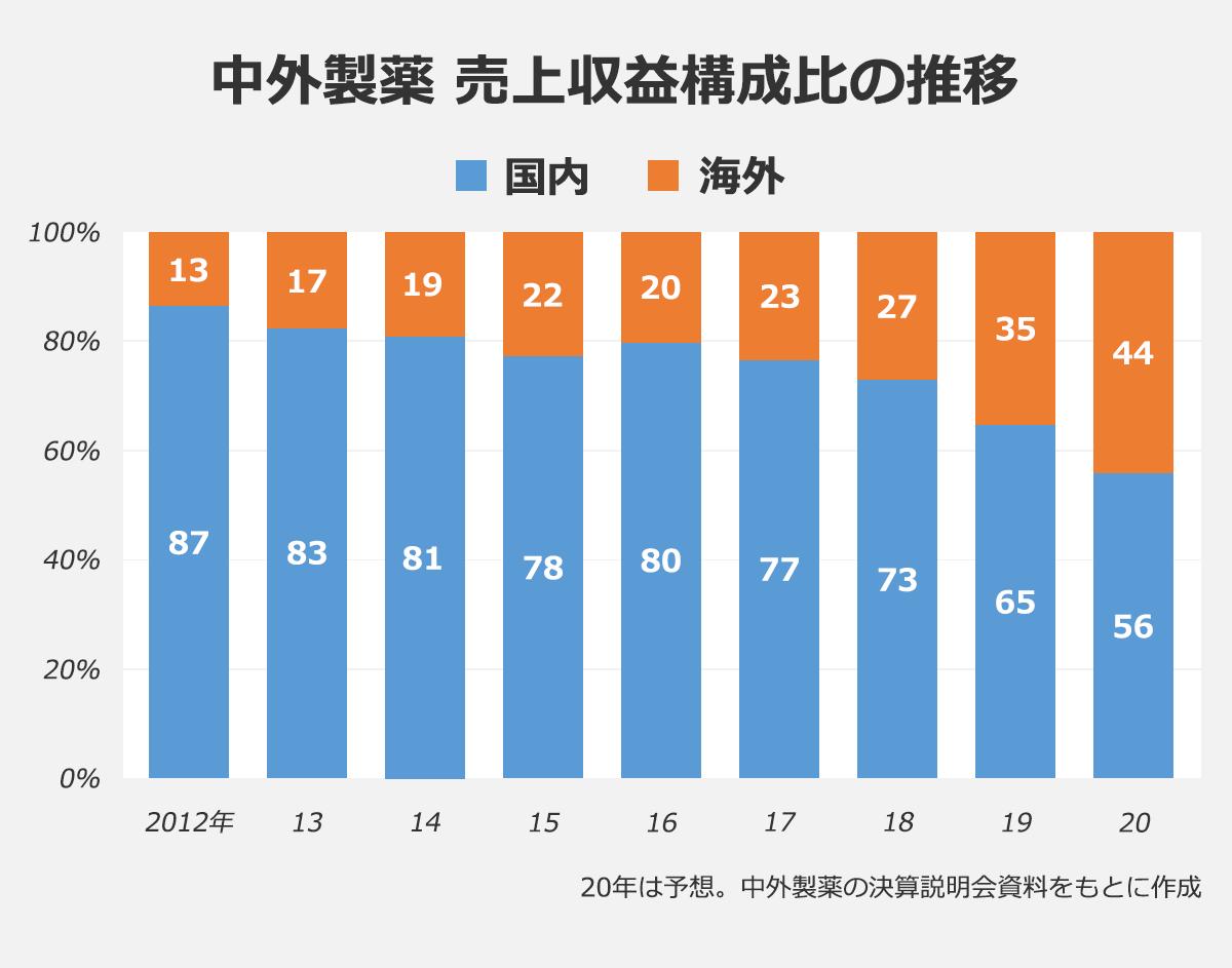 中外製薬 売上収益構成比の推移(国内・海外)