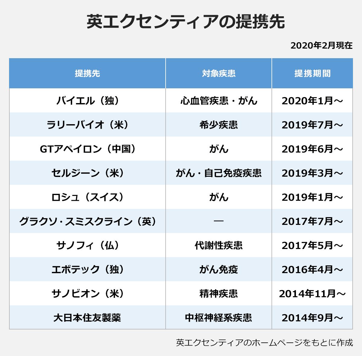 【英エクセンティアの提携先】(2020年2月現在)(提携先/対象疾患/提携期間): バイエル(独)/心血管疾患・がん/2020年1月~ |ラリーバイオ(米)/希少疾患/2019年7月~ |GTアペイロン(中国)/がん/2019年6月~ |セルジーン(米)/がん・自己免疫疾患/2019年3月~ |ロシュ(スイス)/がん/2019年1月~ |グラクソ・スミスクライン(英)/―/2017年7月~ |サノフィ(仏)/代謝性疾患/2017年5月~ |エボテック(独)/がん免疫/2016年4月~ |サノビオン(米)/精神疾患/2014年11月~ |大日本住友製薬/中枢神経系疾患/2014年9月~ |※英エクセンティアのホームページをもとに作成