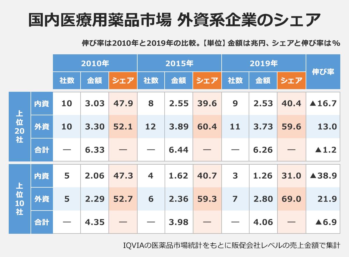 【国内医療用薬品市場 外資系企業のシェア】※伸び率は2010年と2019年の比較。【単位】金額は兆円、シェアと伸び率は%(社数/金額/シェア): <上位20社> 「内資・2010年」10/3.03/47.9|「内資・2015年」8/2.55/39.6|「内資・2019年」9/2.53/40.4|「内資・伸び率」▲ 16.7 |「外資・2010年」10/3.3/52.1|「外資・2015年」12/3.89/60.4|「外資・2019年」/11/3.73/59.6|「外資・伸び率」13 |「合計・2010年」―/6.33/―|「合計・2015年」―/6.44/―|「合計・2019年」―/6.26/―|「合計・伸び率」-1.2| <上位10社> 「内資・2010年」5/2.06/47.3|「内資・2015年」4/1.62/40.7|「内資・2019年」3/1.26/31|「内資・伸び率」▲38.9 |「外資・2010年」5/2.29/52.7|「外資・2015年」6/2.36/59.3|「外資・2019年」7/2.8/69|「外資・伸び率」21.9 |「合計・2010年」―/4.35/―|「合計・2015年」―/3.98/―|「合計・2019年」―/4.06/―|「合計・伸び率」▲6.9| ※IQVIAの医薬品市場統計をもとに販促会社レベルの売上金額で集計