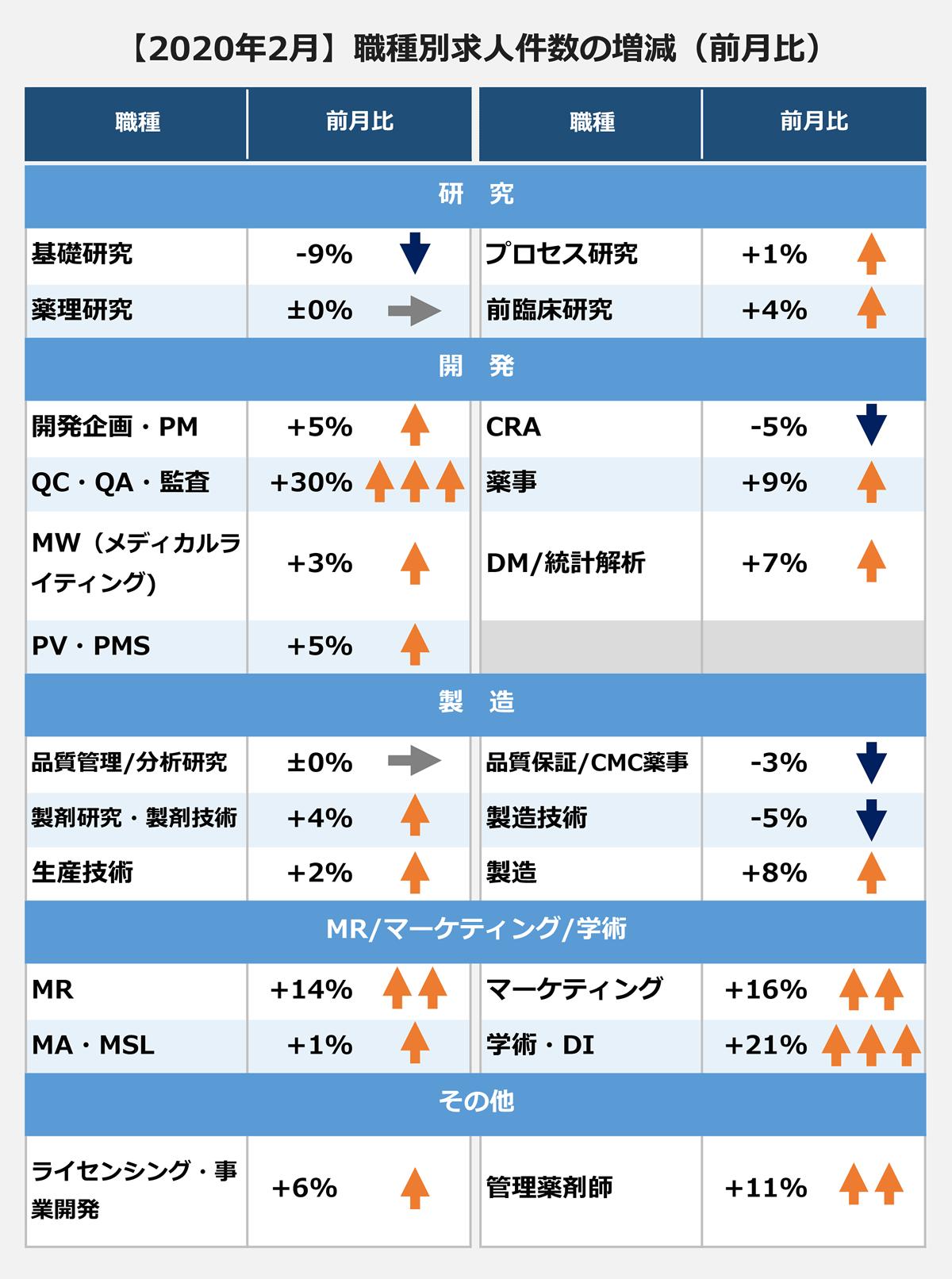 転職市場  【2020年2月】職種別求人件数の増減(前月比)(職種/前月比): <研究> 基礎研究/-9%|薬理研究/±0%|プロセス研究/+1%|前臨床研究/+4% <開発> 開発企画・PM/+5%|QC・QA・監査/+30%|MW(メディカルライティング)/+3%|PV・PMS/+5%|CRA/-5%|薬事/+9%|DM/統計解析/+7%| <製造> 品質管理/分析研究/±0%|製剤研究・製剤技術/+4%|生産技術/+2%|品質保証/CMC薬事/-3%|製造技術/-5%|製造/+8%| <MR/マーケティング/学術> MR/+14%|MA・MSL/+1%|マーケティング/+16%|学術・DI/+21% <その他> ライセンシング・事業開発/+6%|管理薬剤師/+11%