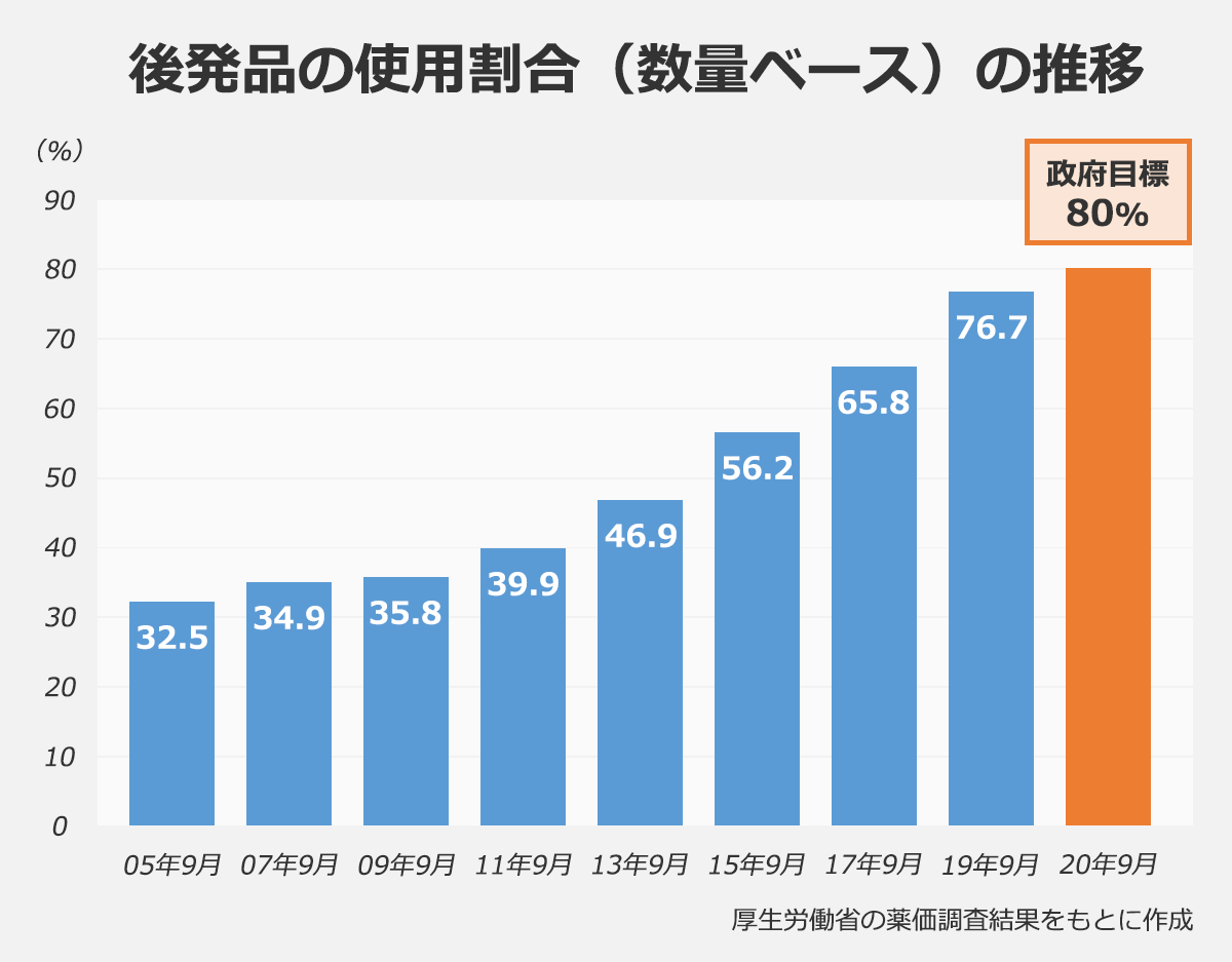 【後発品の使用割合(数量ベース)の推移(%)】:05年9月・32.5 |07年9月・34.9 |09年9月・35.8 |11年9月・39.9 |13年9月・46.9 |15年9月・56.2 |17年9月・65.8 |19年9月・76.7 |20年9月(政府目標)・80 |※厚生労働省の薬価調査結果をもとに作成