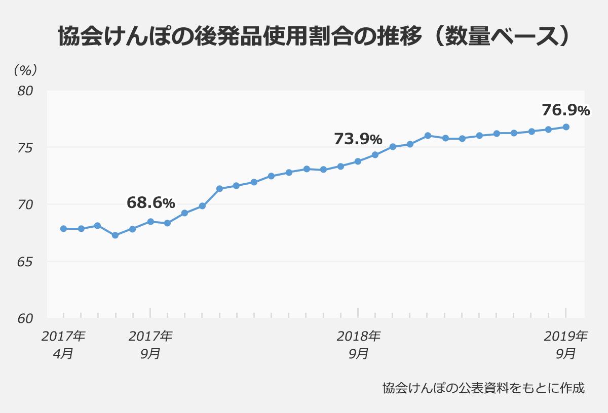 【協会けんぽの後発品使用割合の推移(数量ベース)】 2017年9月・68.6%|2018年9月・73.9%|2019年9月・76.9% |※協会けんぽの公表資料を元に作成