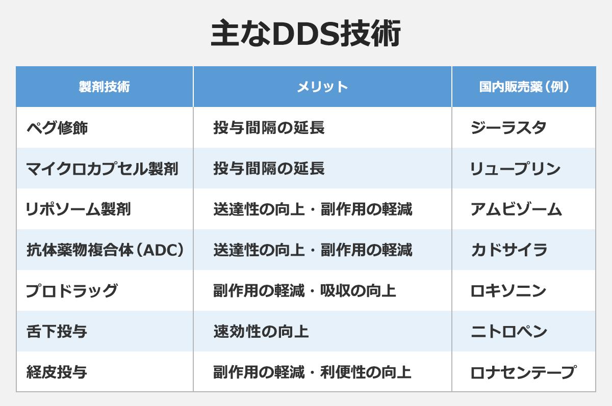 【主なDDS技術】(製剤技術/メリット/国内販売薬(例)): ペグ修飾/投与間隔の延長/ジーラスタ |マイクロカプセル製剤/投与間隔の延長/リュープリン |リポソーム製剤/送達性の向上・副作用の軽減/アムビゾーム |抗体薬物複合体(ADC)/送達性の向上・副作用の軽減/カドサイラ |プロドラッグ/副作用の軽減・吸収の向上/ロキソニン |舌下投与/速効性の向上/ニトロペン |経皮投与/副作用の軽減・利便性の向上/ロナセンテープ
