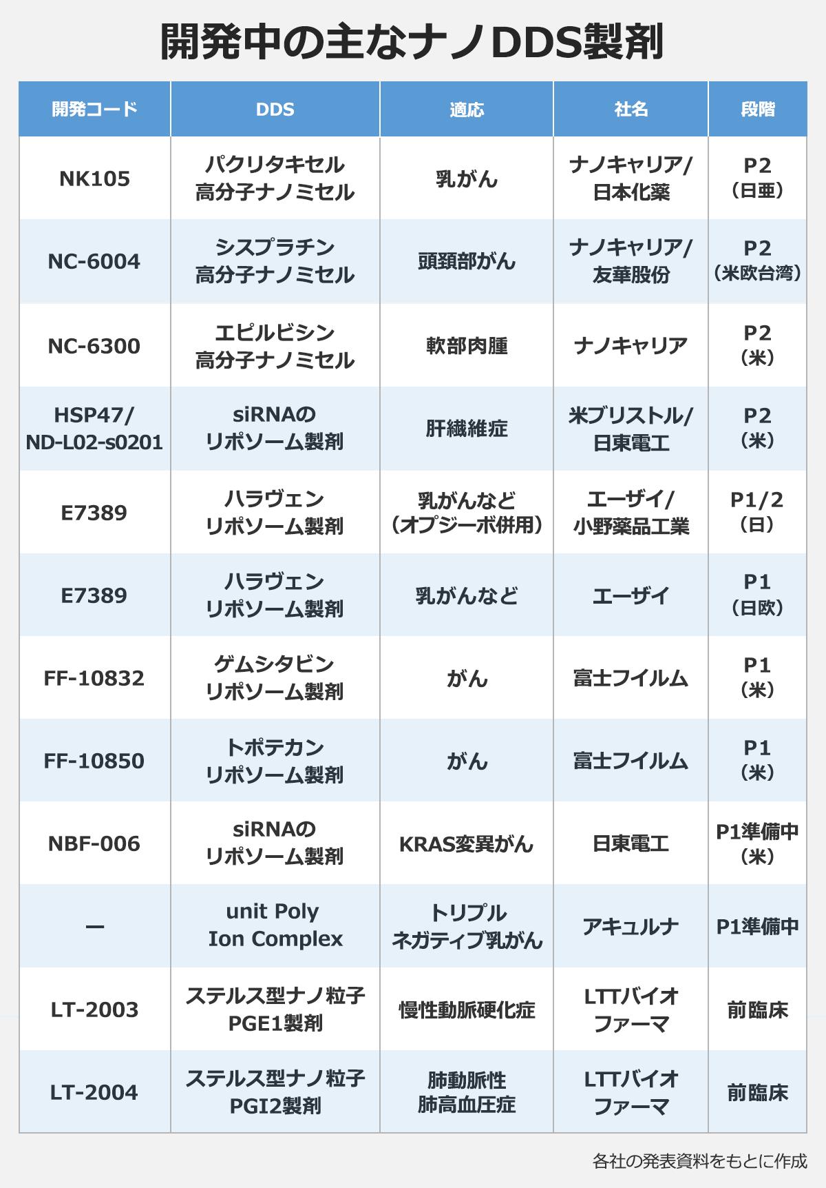 【開発中の主なナノDDS製剤】(開発コード/DDS/適応/社名/段階) NK105/パクリタキセル高分子ナノミセル/乳がん/ナノキャリア/日本化薬/P2(日亜) NC-6004/シスプラチン高分子ナノミセル/頭頚部がん/ナノキャリア/友華股份/P2(米欧台湾)  NC-6300/エピルビシン高分子ナノミセル/軟部肉腫/ナノキャリア/P2(米)  HSP47/ND-L02-s0201/siRNAのリポソーム製剤/肝繊維症/米ブリストル/日東電工/P2(米)  E7389/ハラヴェンリポソーム製剤/乳がんなど(オプジーボ併用)/エーザイ/小野薬品工業/P1/2(日)  E7389/ハラヴェンリポソーム製剤/乳がんなど/エーザイ/P1(日欧)  FF-10832/ゲムシタビンリポソーム製剤/がん/富士フイルム/P1(米)  FF-10850/トポテカンリポソーム製剤/がん/富士フイルム/P1(米)  NBF-006/siRNAのリポソーム製剤/KRAS変異がん/日東電工/P1準備中(米)  -/unit/Poly/Ion/Complex/トリプルネガティブ乳がん/アキュルナ/P1準備中  LT-2003/ステルス型ナノ粒子PGE1製剤/慢性動脈硬化症/LTTバイオファーマ/前臨床  LT-2004/ステルス型ナノ粒子PGI2製剤/肺動脈性肺高血圧症/LTTバイオファーマ/前臨床  ※各社の発表資料をもとに作成
