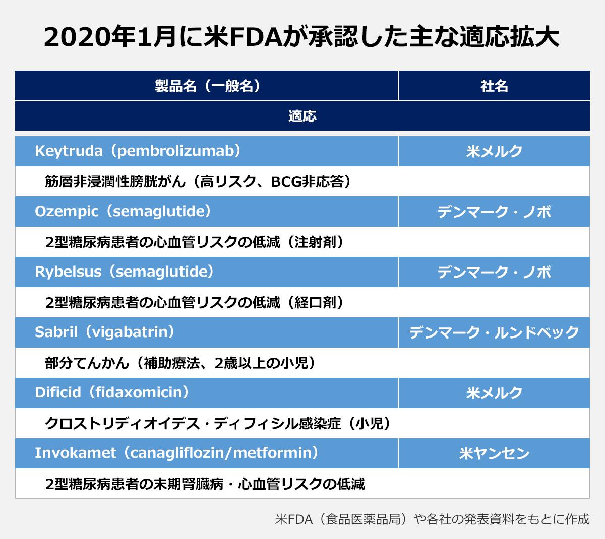 【2020年1月に米FDAが承認した主な適応拡大】(製品名(一般名)/社名/適応): Keytruda(pembrolizumab)/米メルク/筋層非浸潤性膀胱がん(高リスク、BCG非応答 |Ozempic(semaglutide)/デンマーク・ノボ/2型糖尿病患者の心血管リスクの低減(注射剤) |Rybelsus(semaglutide)/デンマーク・ノボ/2型糖尿病患者の心血管リスクの低減(経口剤) |Sabril(vigabatrin)/デンマーク・ルンドベック/部分てんかん(補助療法、2歳以上の小児) |Dificid(fidaxomicin)/米メルク/クロストリディオイデス・ディフィシル感染症(小児) |Invokamet(canagliflozin/metformin)/米ヤンセン/2型糖尿病患者の末期腎臓病・心血管リスクの低減 |※米FDA(食品医薬品局)や各社の発表資料をもとに作成