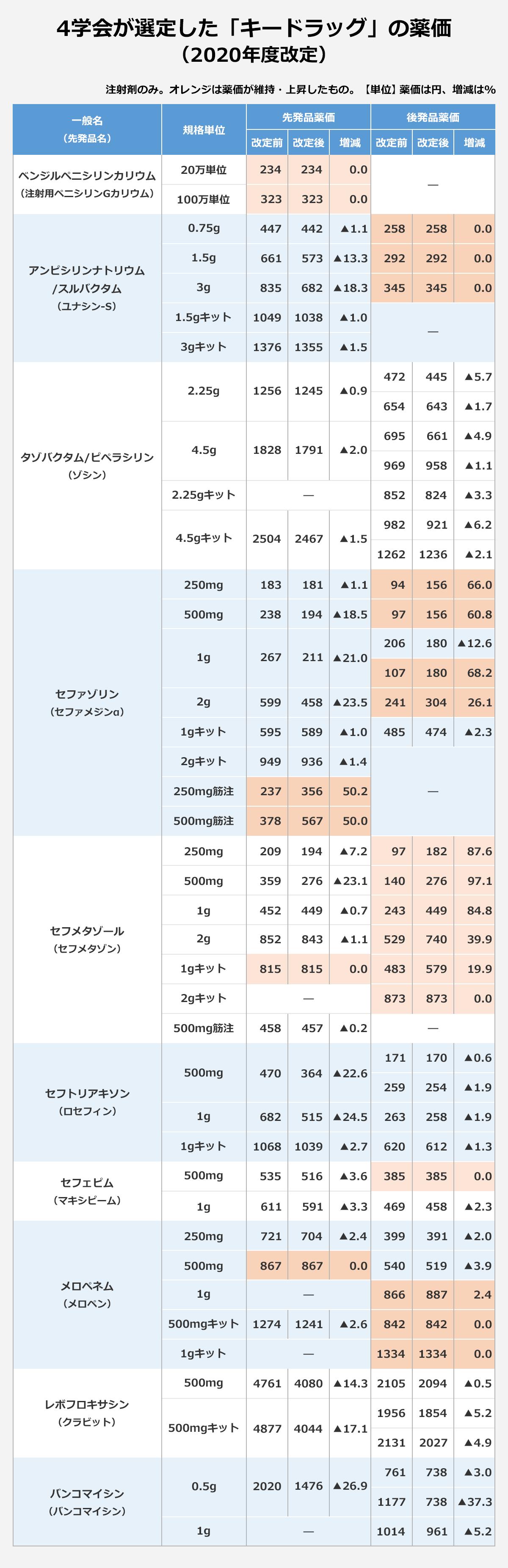 【4学会が選定した「キードラッグ」の薬価(2020年度改定)】(注射剤のみ。★は薬価が維持・上昇したもの。後発品薬価で2つにわかれたものは|で分割。【単位】薬価は円、増減は%)「一般名(先発品名)」/規格単位/先発品薬価改定前/改定後/増減/後発品薬価改定前/改定後/増減) 「ベンジルペニシリンカリウム(注射用ペニシリンGカリウム)」 /20万単位/★234/★234/★0.0/―/―/― |100万単位/★323/★323/★0.0/―/―/― |「アンピシリンナトリウム/スルバクタム(ユナシン-S)」 /0.75g/447/442/▲1.1/★258/★258/★0.0 |1.5g/661/573/▲13.3/★292/★292/★0.0 |3g/835/682/▲18.3/★345/★345/★0.0 |1.5gキット/1049/1038/▲1.0/―/―/― |3gキット/1376/1355/▲1.5/―/―/― |「タゾバクタム/ピペラシリン(ゾシン)」 |2.25g/1256/1245/▲0.9/472/445/▲5.7|654/643/▲1.7 |4.5g/1828/1791/▲2.0/695/661/4.9|969/958/▲1.1 |2.25gキット/―/―/―/852/824/▲3.3 |4.5gキット/2504/2467/▲1.5/982/921/▲6.2|1262/1236/▲2.1 「セファゾリン(セファメジンα)」 |250mg/183/181/▲1.1/★94/★156/★66.0 |500mg/238/194/▲18.5/★97/★156/★60.8 |1g/267/211/▲21.0/206/180/▲12.6|★107/★180/★68.2 |2g/599/458/▲23.5/★241/★304/★26.1 |1gキット/595/589/▲1.0/485/474/▲2.3 |2gキット/949/936/▲1.4/―/―/―/ |250mg筋注/★237/★356/★50.2/―/―/― |500mg筋注/★378/★567/★50.0/―/―/― |「セフメタゾール(セフメタゾン) /250mg/209/194/▲7.2/97/182/87.6 |500mg/359/276/▲23.1/140/276/97.1 |1g/452/449/▲0.7/243/449/84.8 |2g/852/843/▲1.1/529/740/39.9 |1gキット/★815/★815/★0.0/★483/★579/★19.9 |2gキット/―/―/―/873/873/0.0 |500mg筋注/458/457/▲0.2/―/―/― |「セフトリアキソン(ロセフィン)」 /500mg/470/364/▲22.6/171/170/0.6|259/254/▲1.9 |1g/682/515/▲24.5/263/258/▲1.9 |1gキット/1068/1039/▲2.7/620/612/▲1.3 「セフェピム(マキシピーム)」 /500mg/535/516/▲3.6/385/385/0.0 |1g/611/591/▲3.3/469/458/▲2.3 「メロペネム(メロペン)」 /250mg/721/704/▲2.4/399/391/▲2.0 |500mg/★867/★867/★0.0/540/519/▲3.9 |1g/―/―/―/★866/★887/★2.4 |500mgキット/1274/1241/▲2.6/★842/★842/★0.0 |1gキット/―/―/―/★1334/★1334/★0.0 |「レボフロキサシン(クラビット) /500mg/4761/4080/▲14.3/2105/2094/▲0.5 |500mgキット/4877/4044/▲17.1/1956/1854/▲5.2|2131/2027/▲4.9 |「バンコマイシン(バンコマイシン) /0.5g/2020/1476/▲26.9/761/738/3.0|1177/738/▲37.3 |1g/―/―/―/1014/961/▲5.2