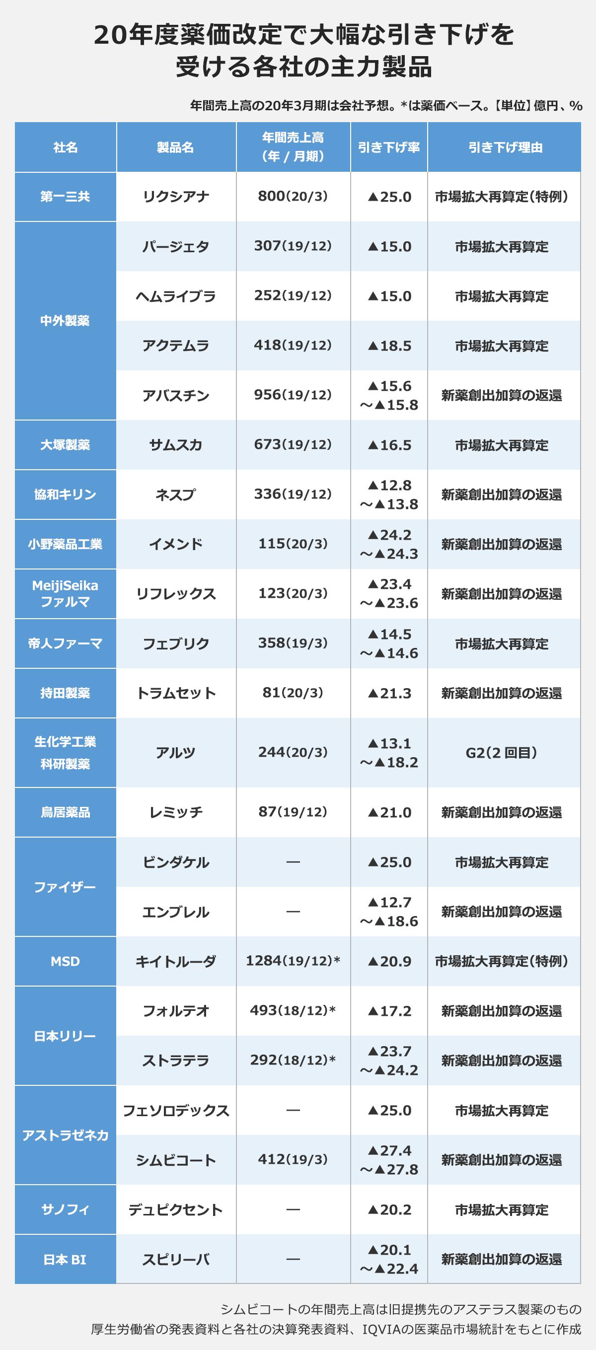 effecrt_NHI_price_revision_02b