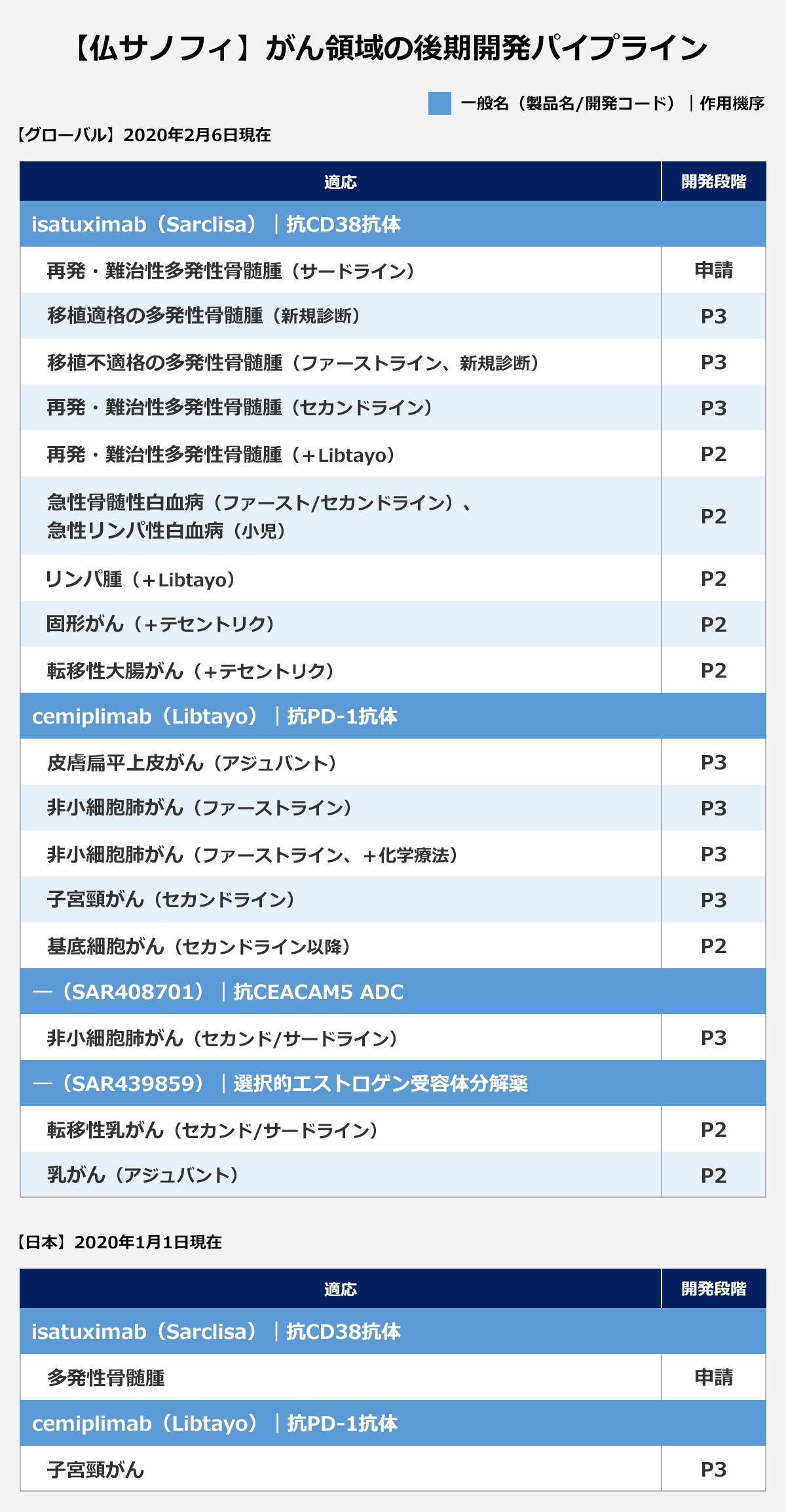 【仏サノフィ】がん領域の後期開発パイプライン