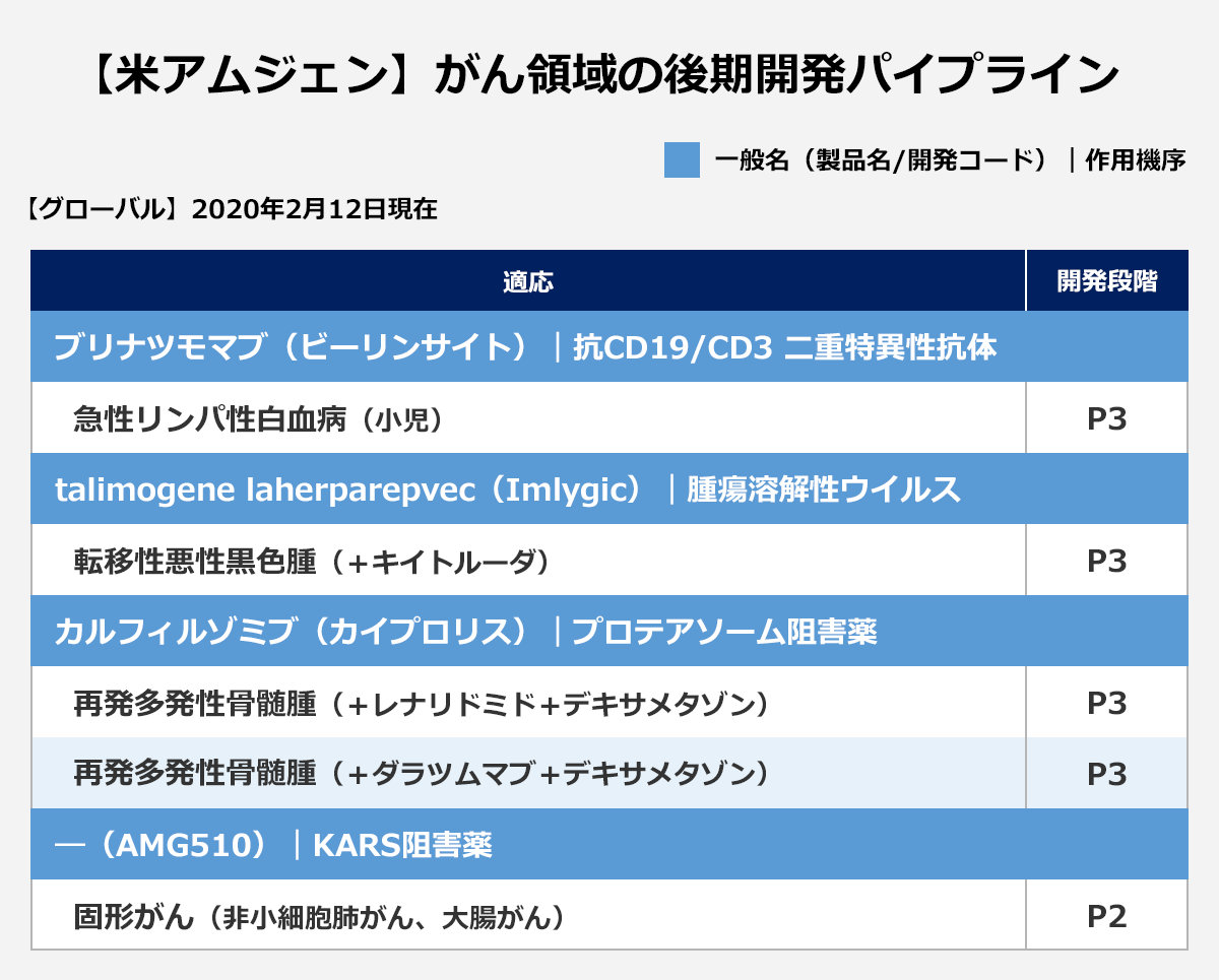 【米J&J】がん領域の後期開発パイプライン