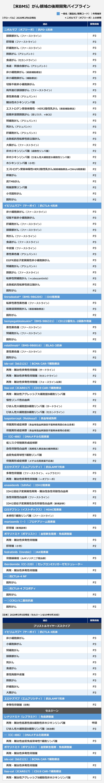 【米BMS】がん領域の後期開発パイプライン
