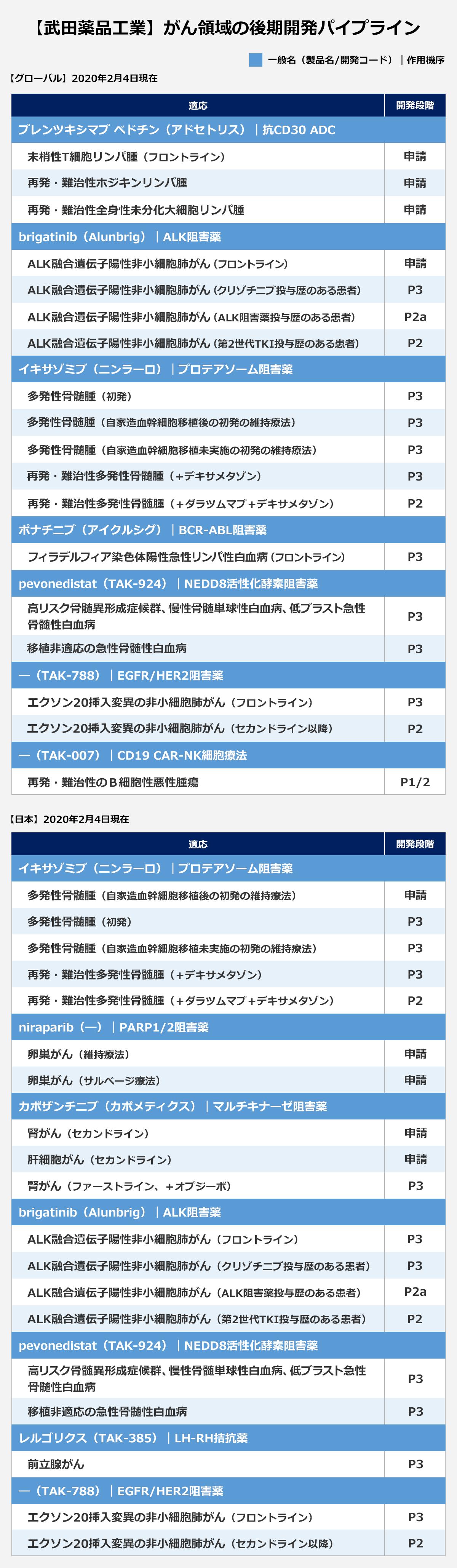 【武田薬品工業】がん領域の後期開発パイプライン